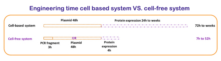 cell free vs cell based system